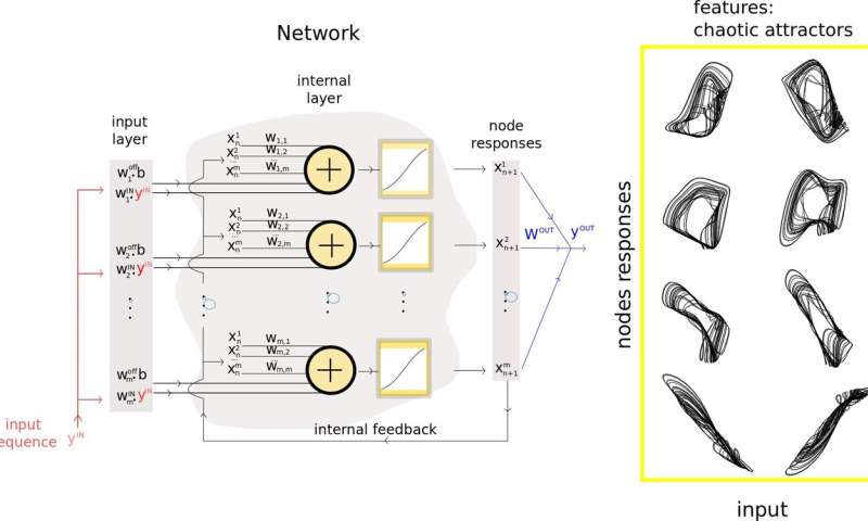 **A method to reduce the amount of neurons in recurrent neural networks