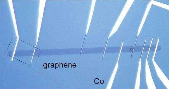 A modified device fabrication process achieves enhanced spin transport in graphene
