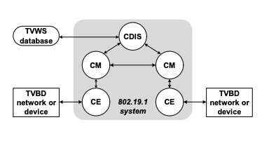 An architecture to enable the collaborative coexistence of cognitive radio networks in TVWS