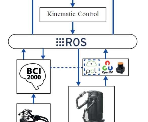 An assistive robot operated via a brain computer interface
