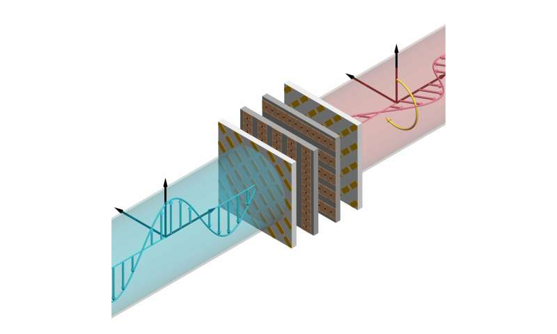 **An electronically tunable metasurface that rotates polarization