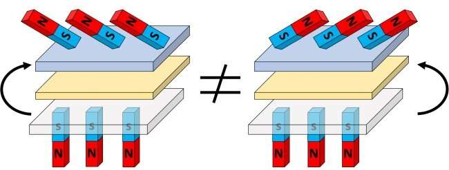 A new form of magnetic interaction which pushes a formerly two-dimensional phenomenon into the third dimension coul