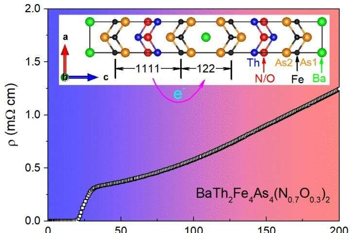 A new iron-based superconductor stabilized by inter-block charger transfer