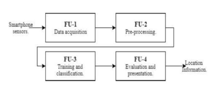 **A new smartphone user authentication system based on gait analysis
