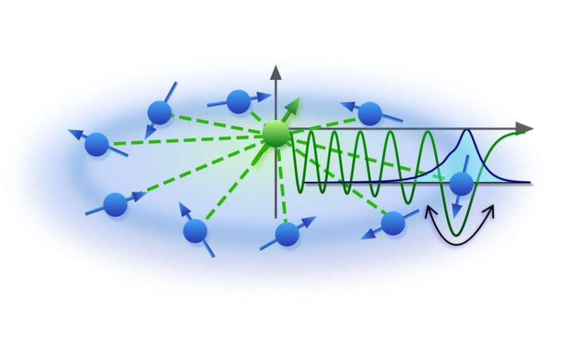 A new theoretical model to capture spin dynamics in Rydberg molecules