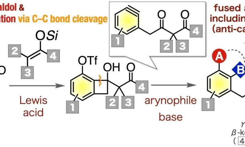 A nice reactive ring to it: New synthetic pathways for diverse aromatic compounds