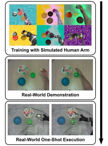An imitation learning approach to train robots without the need for real human demonstrations