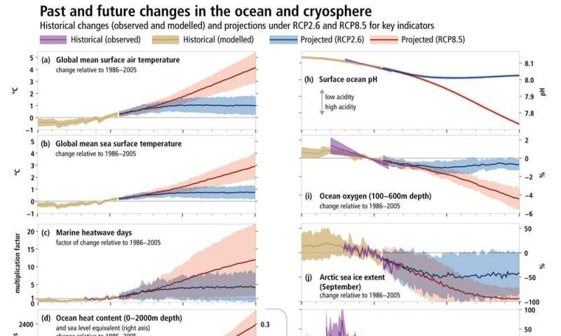 Another grim climate report on oceans – what will it take to address the compounding problems?