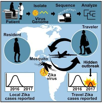 An unreported Zika outbreak in 2017 detected through travel surveillance and genetics