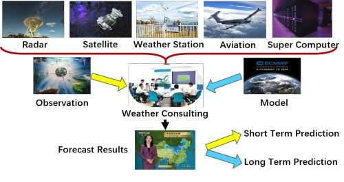 Applying machine learning in intelligent weather consultation