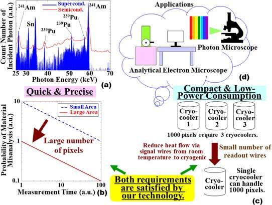 A readout circuit that drastically increases the number of pixels in superconducting detectors