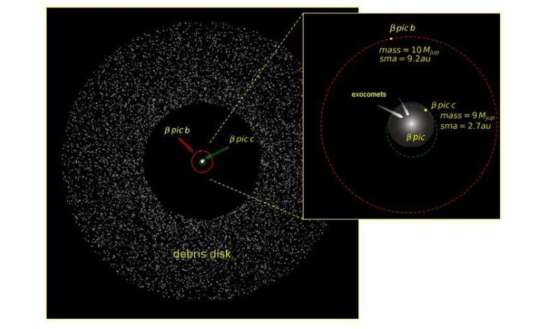 A second planet in the Beta Pictoris system