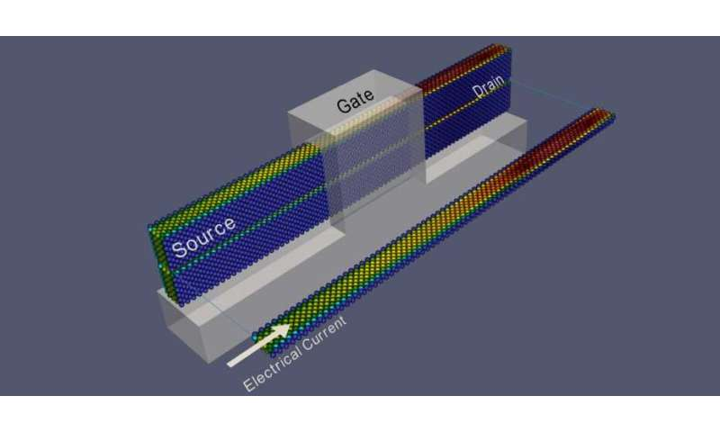 """A """"simulation booster"""" for nanoelectronics"""