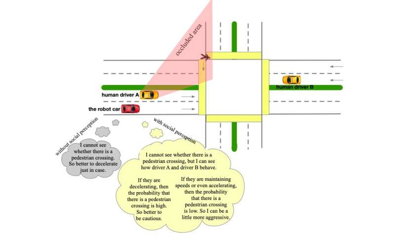 A social perception scheme for behavior planning of autonomous cars