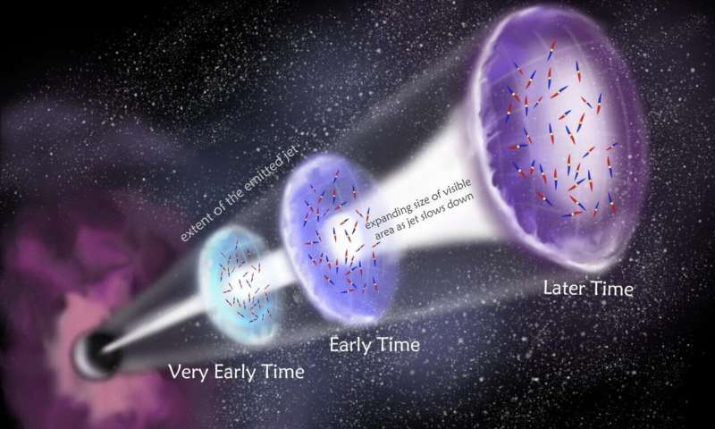 Astronomers make first detection of polarised radio waves in Gamma Ray Burst jets