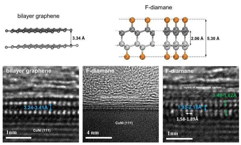 A tech jewel: Converting graphene into diamond film