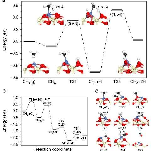Atomically dispersed Ni is coke-resistant for dry reforming of methane