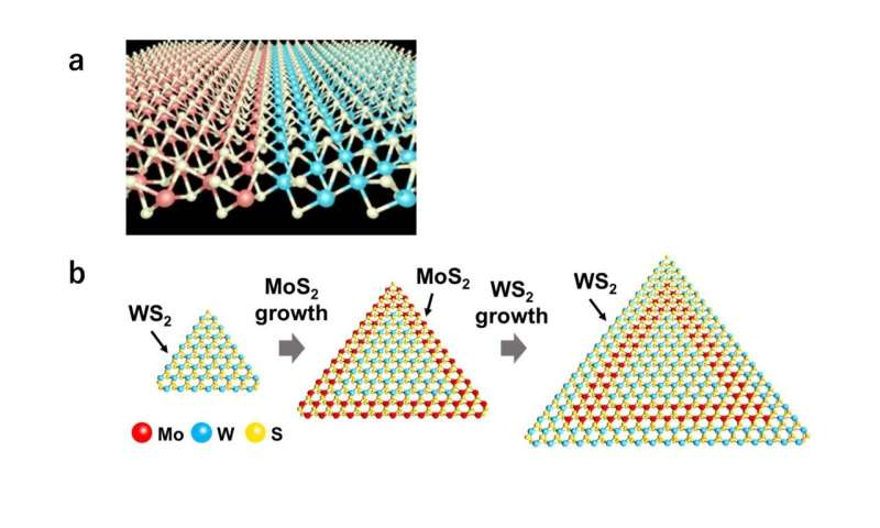 Atomic 'patchwork' using heteroepitaxy for next generation semiconductor devices
