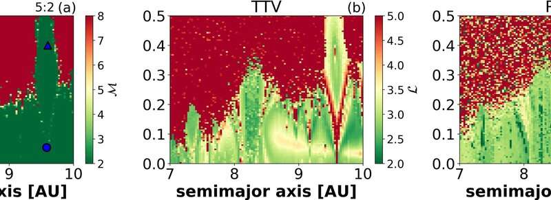 At the edge of chaos: New method for exoplanet stability analysis