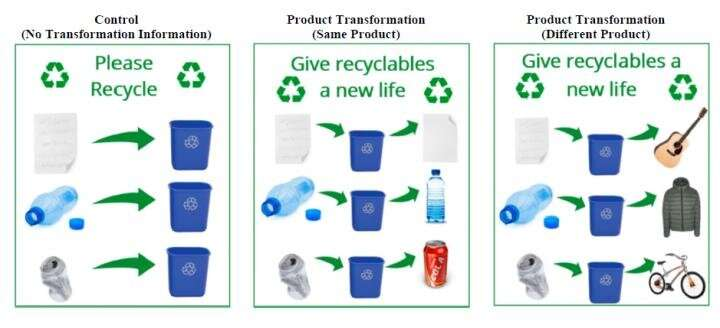 Awareness of product transformation increases recycling