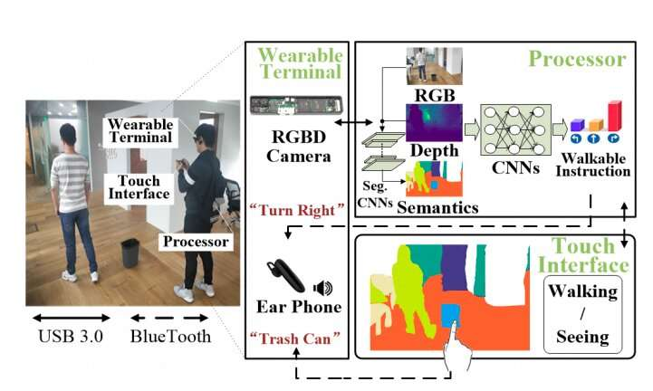 A wearable system to assist visually impaired people