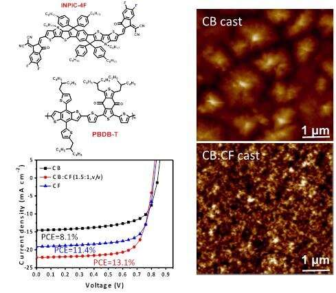 Binary solvent mixture boosting high efficiency of polymer solar cells