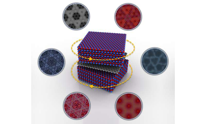 Breaking (and restoring) graphene's symmetry in a twistable electronics device