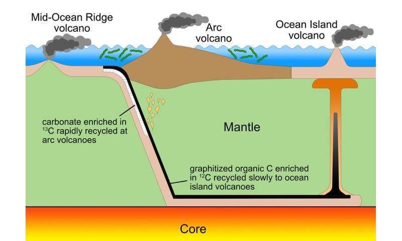 Breathing? Thank volcanoes, tectonics and bacteria
