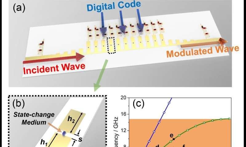 Bridging surface plasmon polaritons and the digital world