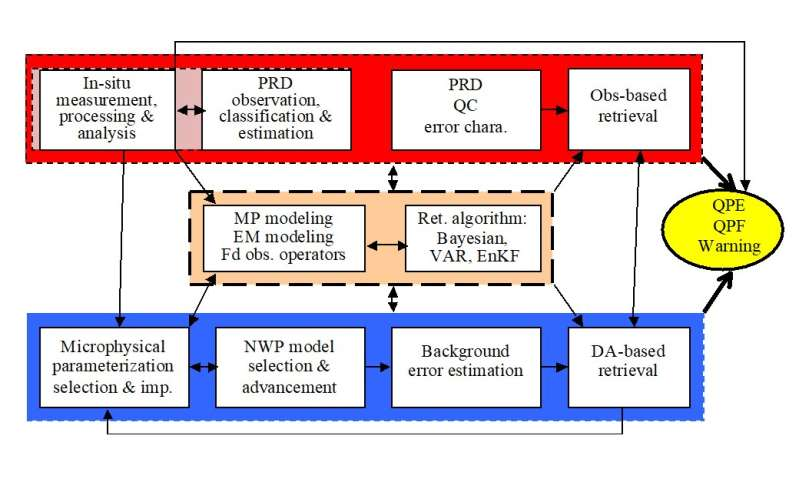 Bridging the gap between radar meteorology/hydrology/engineering and weather prediction