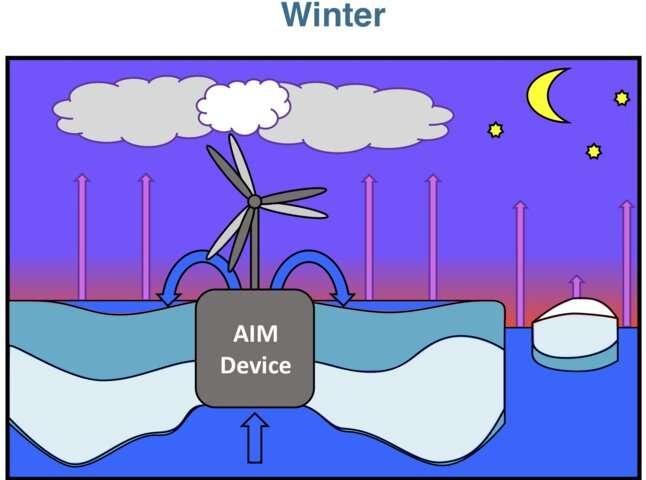 Can Arctic 'ice management' combat climate change?