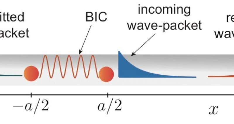 Capturing single photons to explore fundamental physics and quantum information science