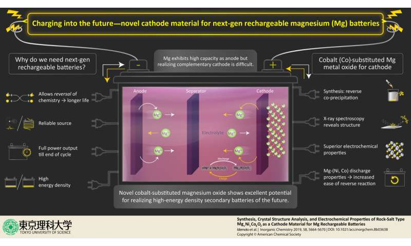 Charging into the future -- novel rock salt for use in rechargeable magnesium batteries