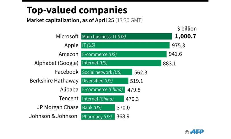 Chart on the top-valued companies as Microsoft hit the trillion-dollar mark on April 25 (13:30 GMT)