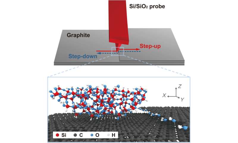Chemical and physical origins of friction on surfaces with atomic steps