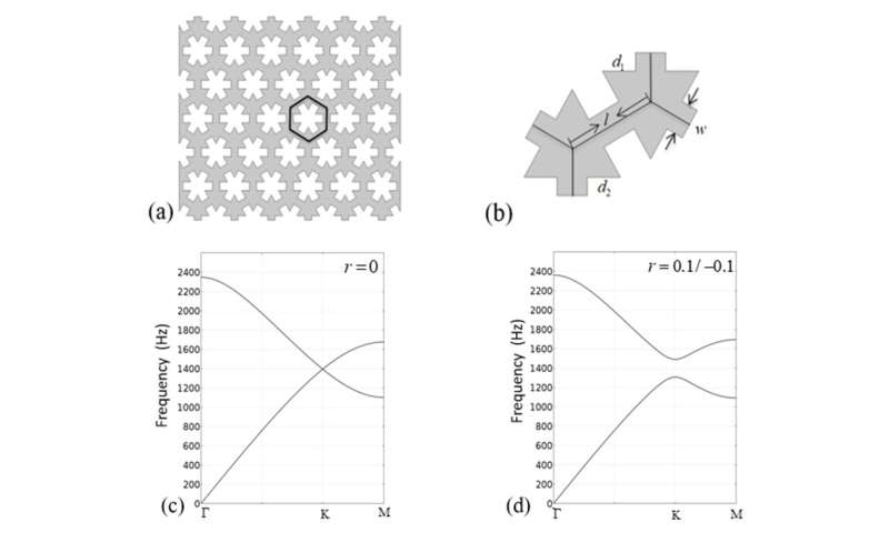 Chen WeiQiu's team realized the tailoring of topological states via boundary selection