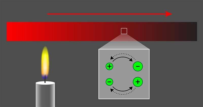 Chiral zero sound found in Weyl semimetals