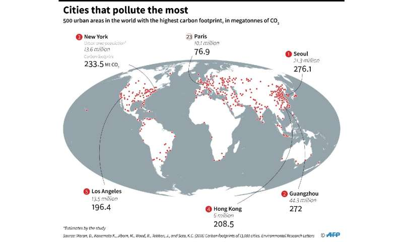 Cities that pollute the most