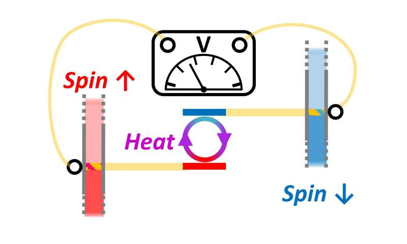 Combining spintronics and quantum thermodynamics to harvest energy at room temperature