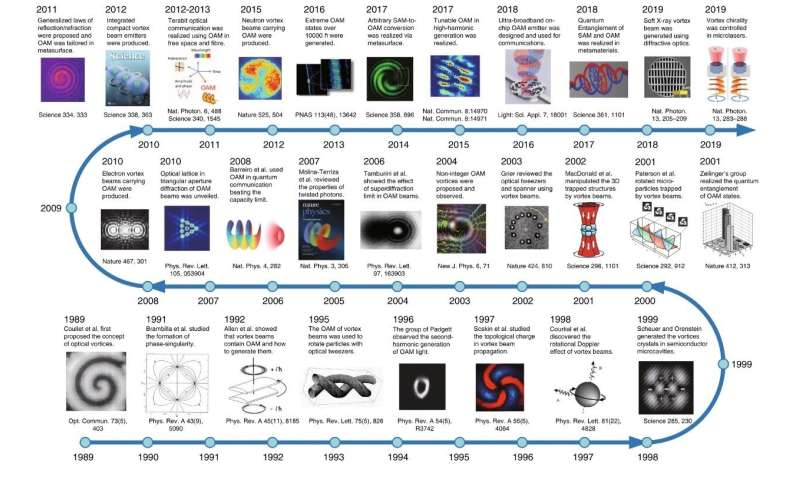 Commemorating 30 years of optical vortices: A comprehensive review