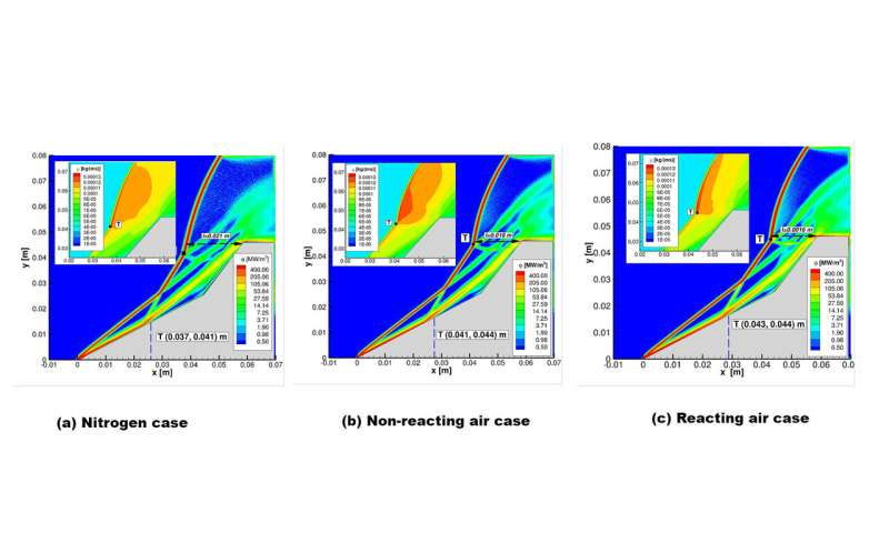 Controlling instabilities gives closer look at chemistry from hypersonic vehicles