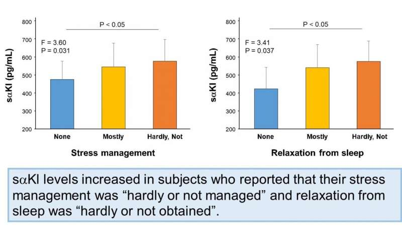 Could α-Klotho be a potential biomarker of stress?