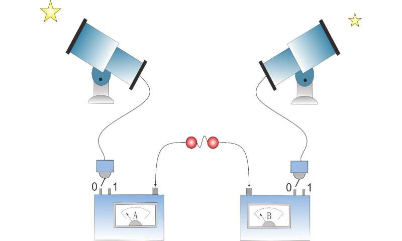 Cracking a Decade-Old Test, Bolster Case Researchers for Quantum Mechanics