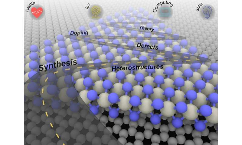 Creating a roadmap for 2-D materials