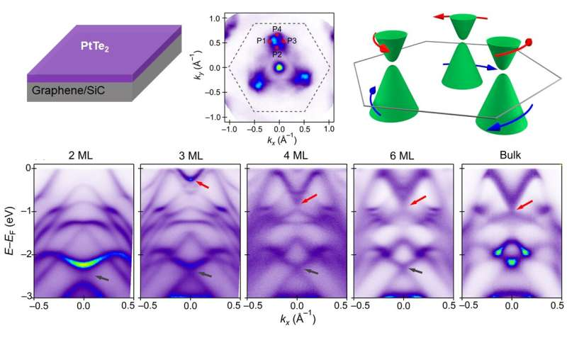 Crossover from 2D metal to 3D Dirac semimetal in metallic PtTe2 films with local Rashba effect