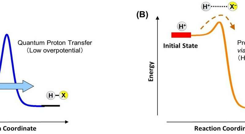 Current generation via quantum proton transfer