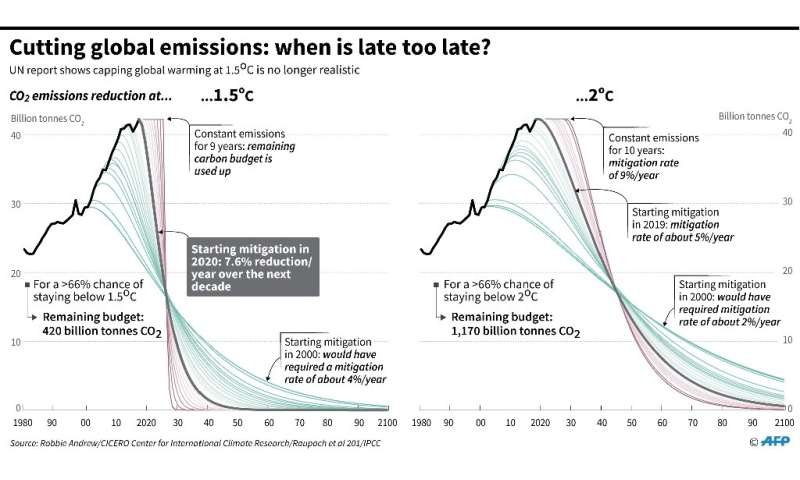 Cutting global emissions: when is late too late?