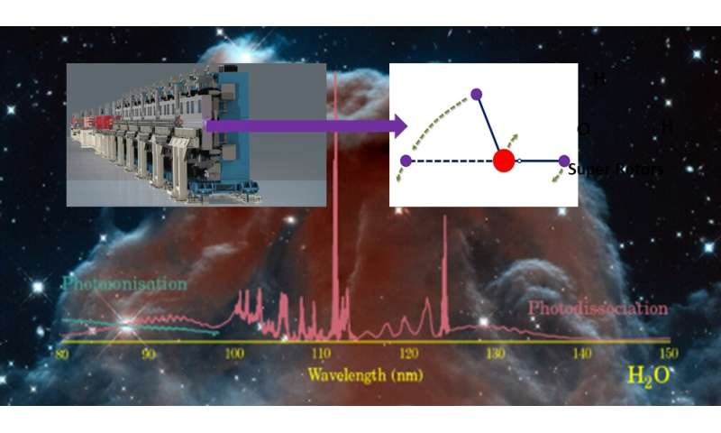Dalian Coherent Light Source reveals hydroxyl super rotors from water photochemistry