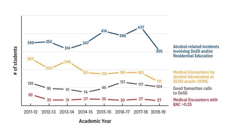 Data on alcohol-related incidents show positive trends