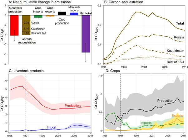 Decrease in greenhouse gas emissions found to be a